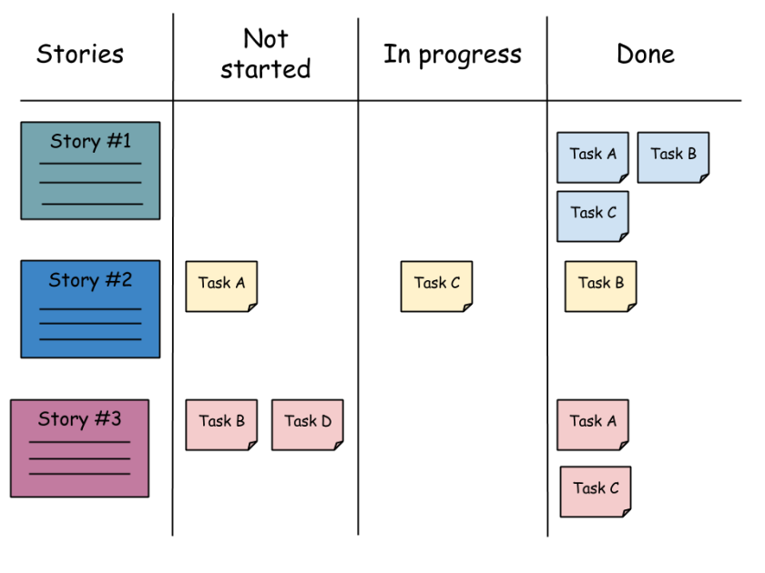 scrum-task-board